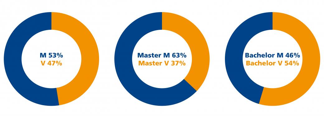Bachelors versus Masters