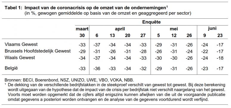 ERMG tabel1