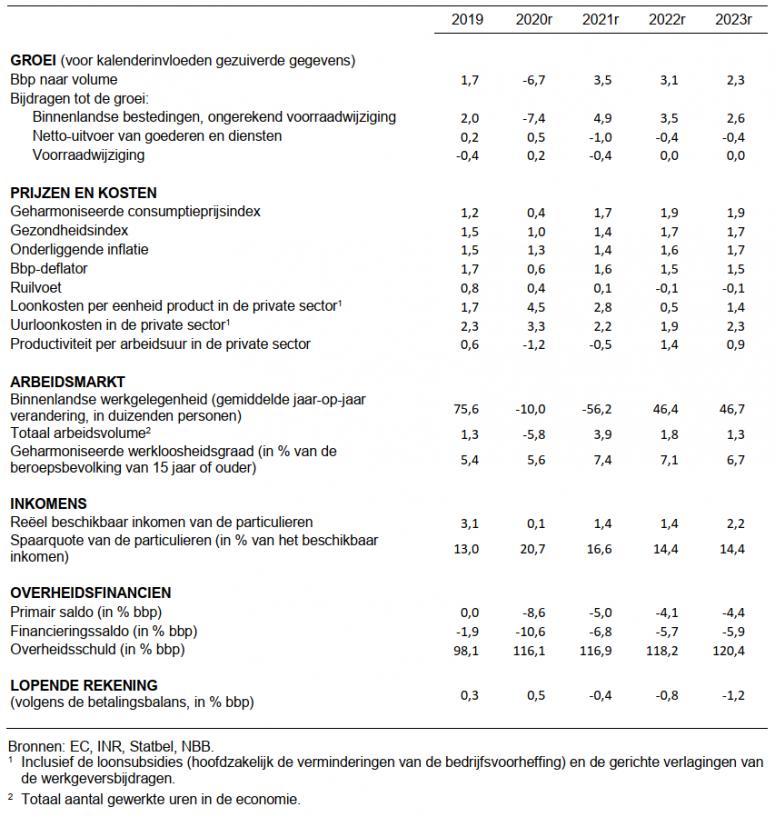 ecoproj - dec - tabel
