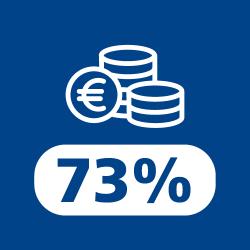 cash 73%